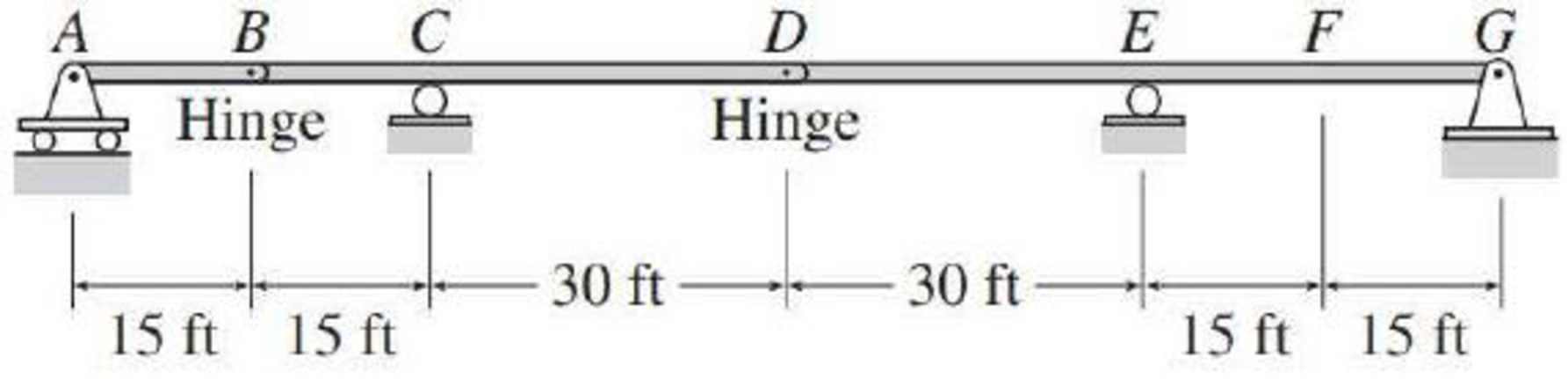Chapter 8, Problem 24P, Draw the influence lines for the vertical reactions at supports A, C, E, and G of the beams shown in