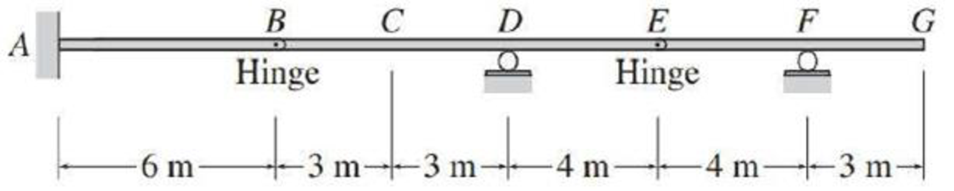 Chapter 8, Problem 27P, Draw the influence lines for the reaction moment at support A and the vertical reactions at supports