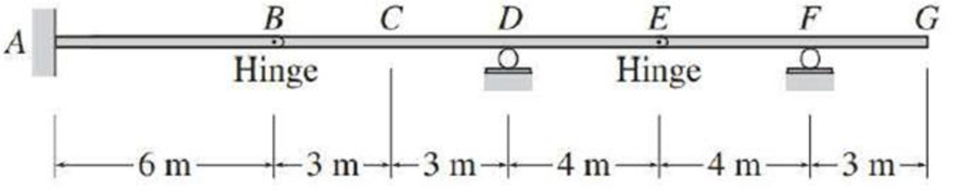 Chapter 8, Problem 28P, Draw the influence lines for the shear and bending moment point C of the beam shown in Fig. P8.27.