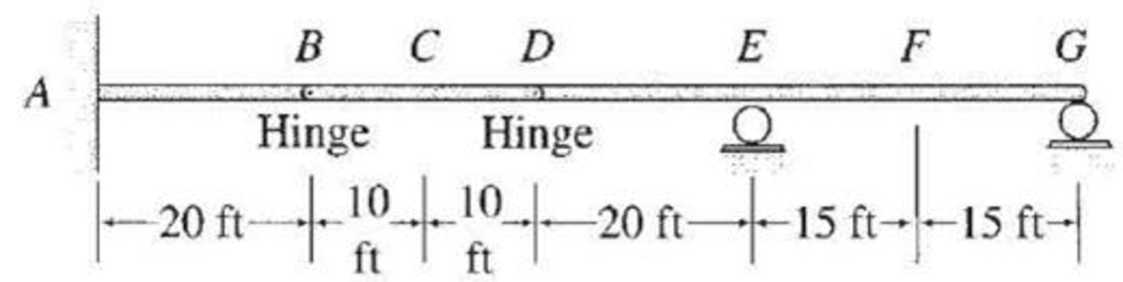 Chapter 8, Problem 30P, Draw the influence lines for the shears and bending moments at points C and F of the beam shown in