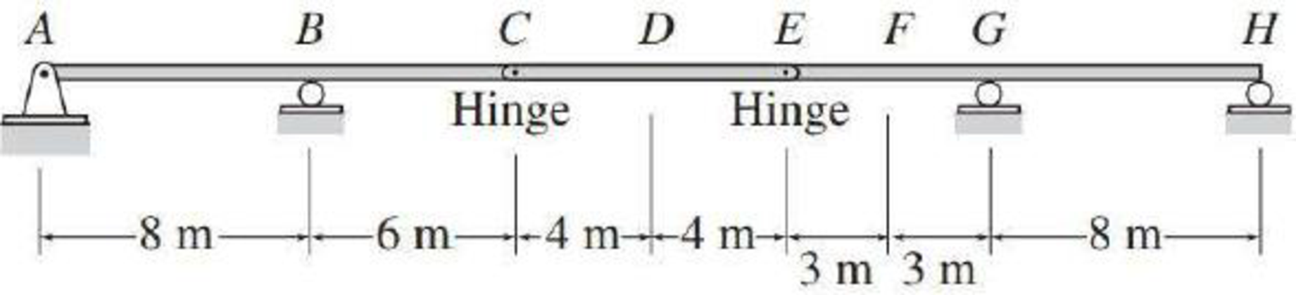 Chapter 8, Problem 33P, Draw the influence lines for the vertical reactions at supports A and B of the beam shown in Fig.