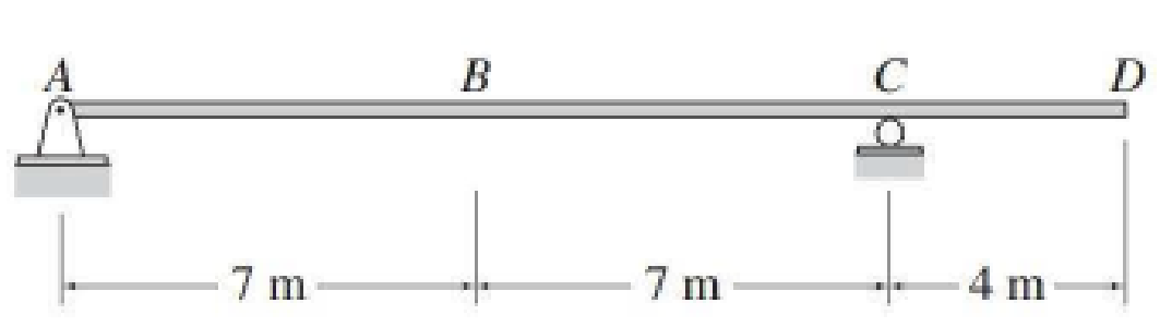 Chapter 8, Problem 61P, Draw the influence line for the vertical deflection at point D of the beam of Problem 8.6. EI =