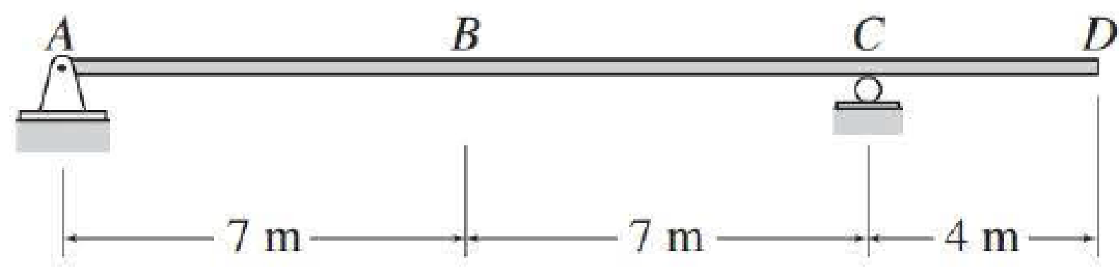 Chapter 8, Problem 6P, Draw the influence lines for the vertical reactions at support A and C and the shear and bending