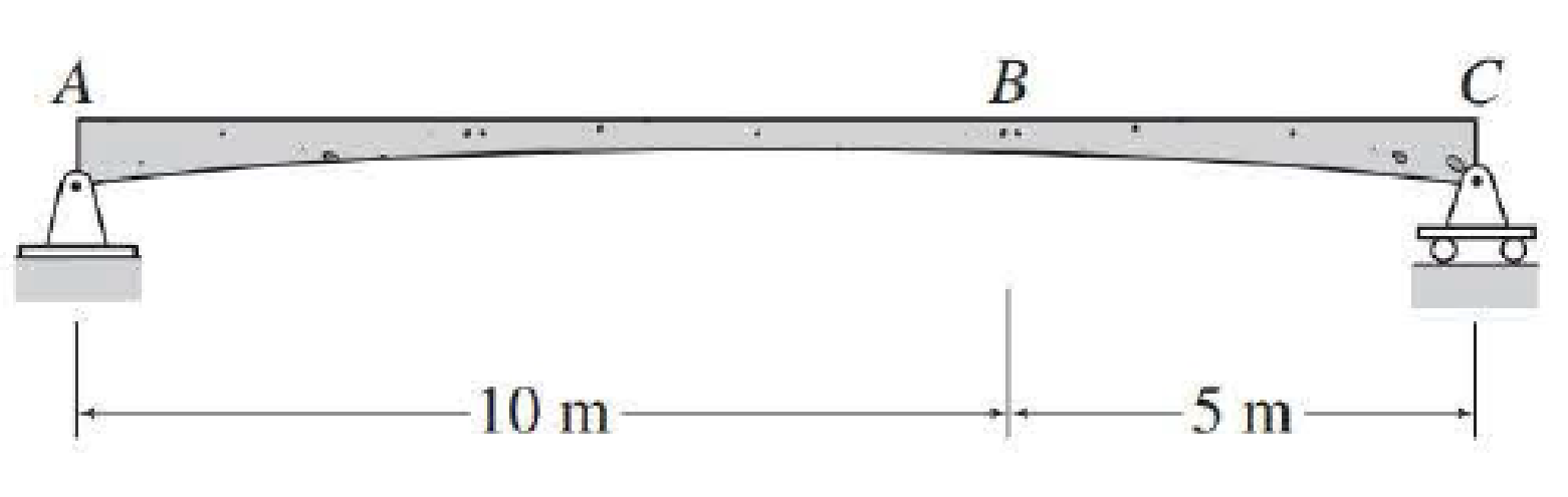 Chapter 9, Problem 13P, For the beam of Problem 8.3, determine the maximum positive shear and bending moment at point B due , example  2