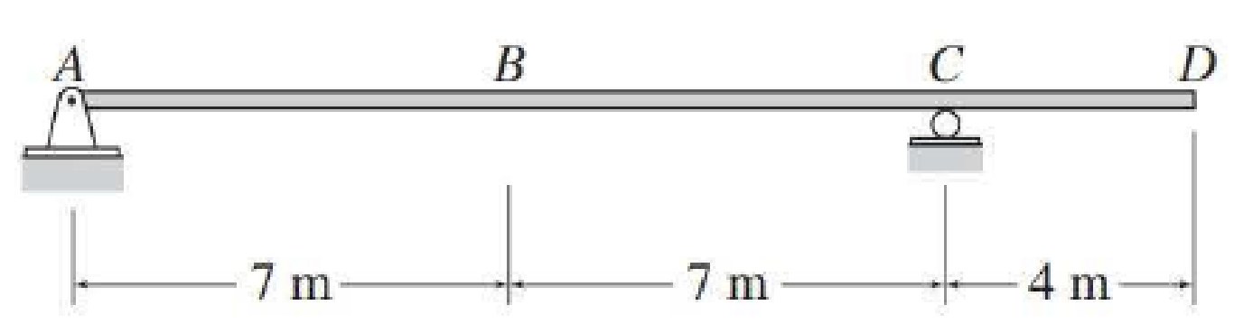 Chapter 9, Problem 1P, For the beam of Problem 8.6, determine the maximum negative bending moment at point B due to a 75 kN