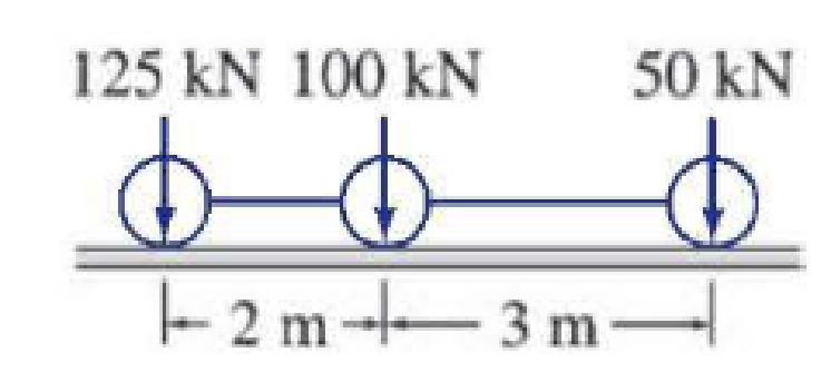 Chapter 9, Problem 22P, Determine the absolute maximum bending moment in a 15 m long simply supported beam due to the series