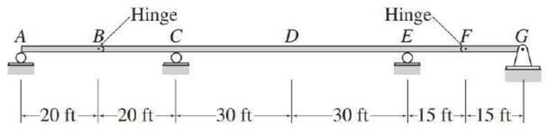 Chapter 9, Problem 7P, For the beam of Problem 8.23, determine the maximum positive and negative shears and the maximum