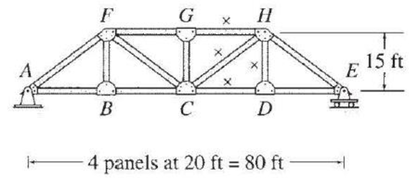 Chapter 9, Problem 9P, For the truss of Problem 8.47, determine the maximum compressive axial force in member GH due to a