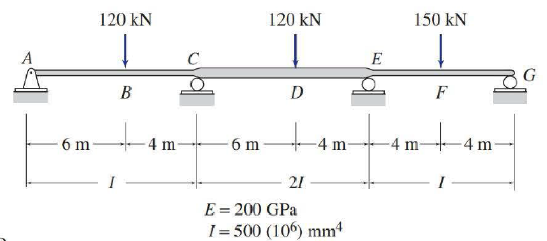 Chapter D, Problem 6P, Determine the reactions and draw the shear and bending moment diagrams for the beams shown in Figs.