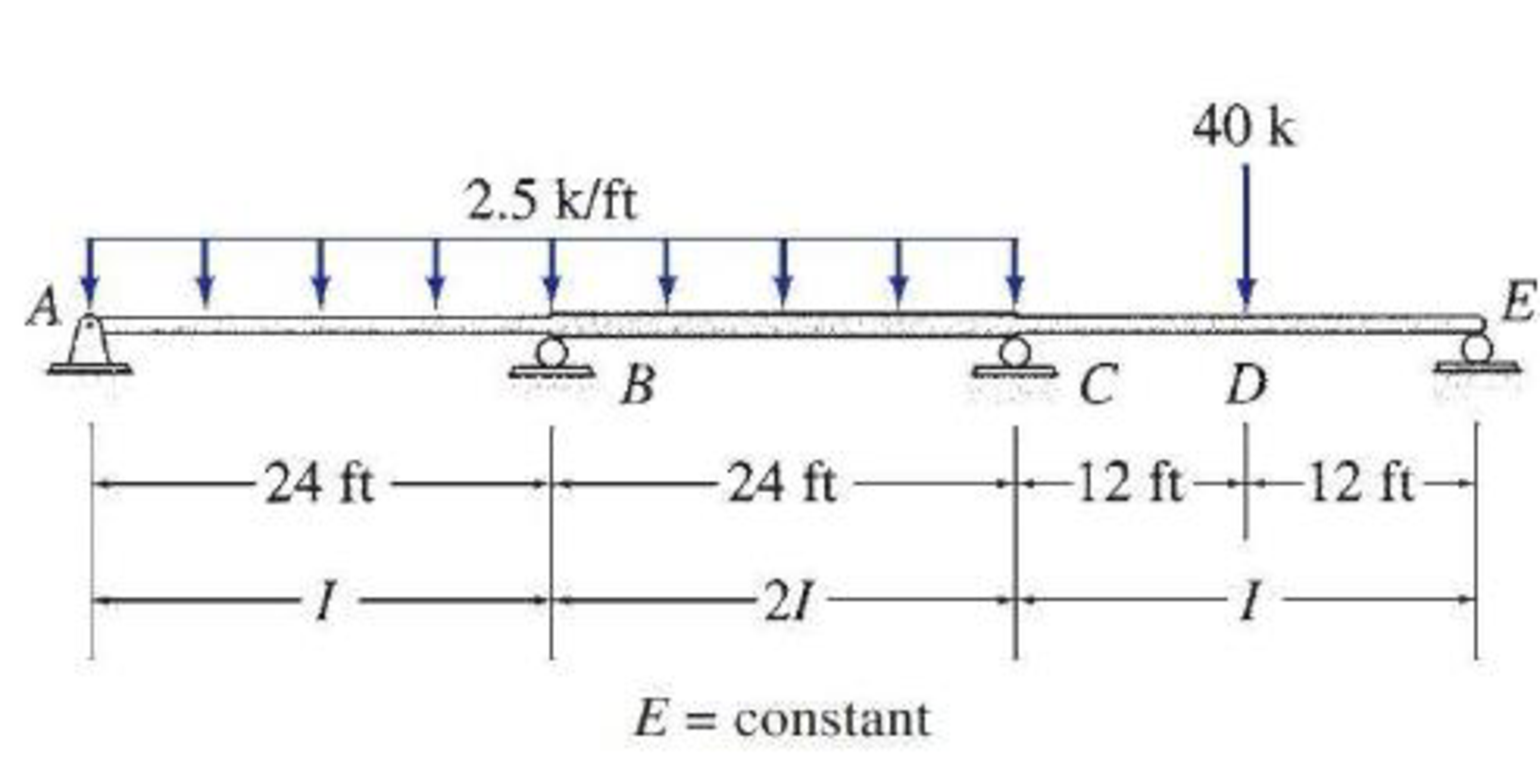 Chapter D, Problem 7P, Determine the reactions and draw the shear and bending moment diagrams for the beams shown in Figs.