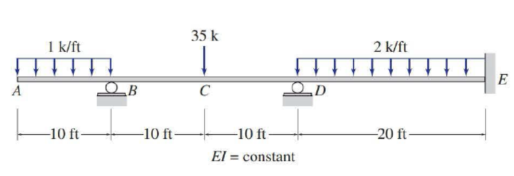 Chapter D, Problem 8P, Determine the reactions and draw the shear and bending moment diagrams for the beams shown in Figs.