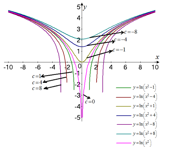 Single Variable Calculus: Concepts and Contexts, Enhanced Edition, Chapter 1, Problem 29RE