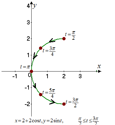 Single Variable Calculus: Concepts and Contexts, Enhanced Edition, Chapter 1, Problem 32RE