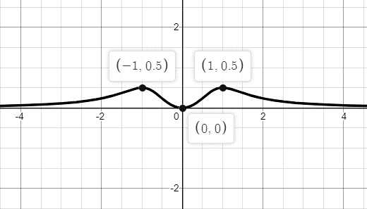 Single Variable Calculus: Concepts and Contexts, Enhanced Edition, Chapter 1.1, Problem 68E