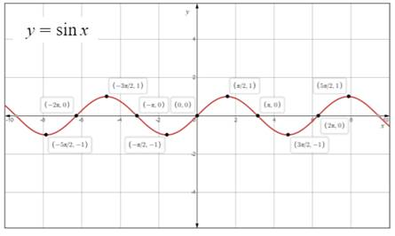 Single Variable Calculus: Concepts and Contexts, Enhanced Edition, Chapter 1.3, Problem 27E , additional homework tip  1