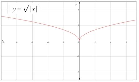 Single Variable Calculus: Concepts and Contexts, Enhanced Edition, Chapter 1.3, Problem 27E , additional homework tip  2