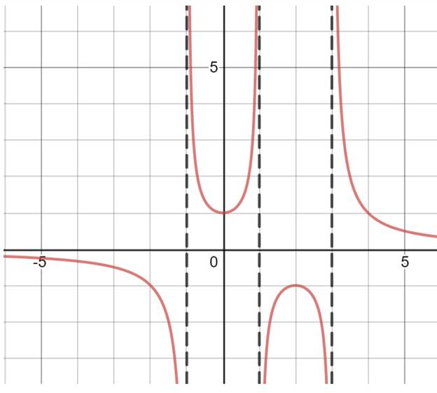 Single Variable Calculus: Concepts and Contexts, Enhanced Edition, Chapter 1.3, Problem 28E , additional homework tip  2