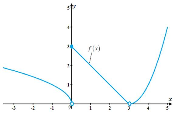 Single Variable Calculus: Concepts and Contexts, Enhanced Edition, Chapter 2, Problem 23RE , additional homework tip  3