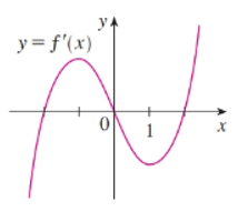 Single Variable Calculus: Concepts and Contexts, Enhanced Edition, Chapter 2, Problem 43RE , additional homework tip  1