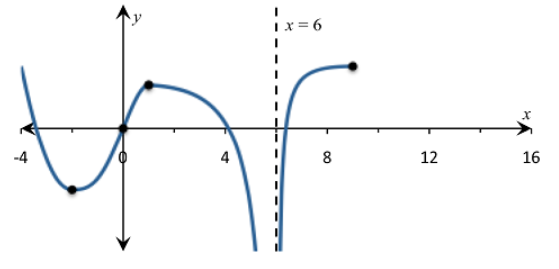 Single Variable Calculus: Concepts and Contexts, Enhanced Edition, Chapter 2, Problem 45RE , additional homework tip  5