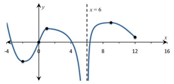 Single Variable Calculus: Concepts and Contexts, Enhanced Edition, Chapter 2, Problem 45RE , additional homework tip  6