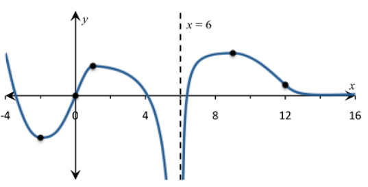 Single Variable Calculus: Concepts and Contexts, Enhanced Edition, Chapter 2, Problem 45RE , additional homework tip  7