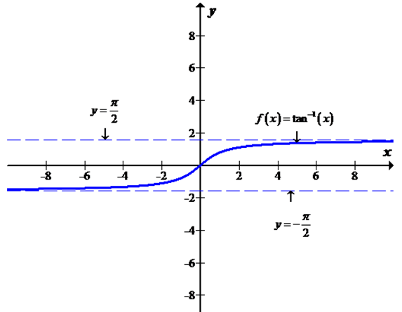 Single Variable Calculus: Concepts and Contexts, Enhanced Edition, Chapter 2, Problem 9RQ