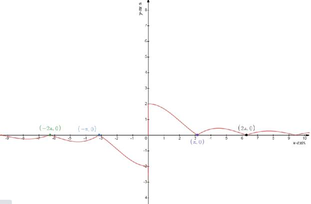 Single Variable Calculus: Concepts and Contexts, Enhanced Edition, Chapter 2.2, Problem 11E