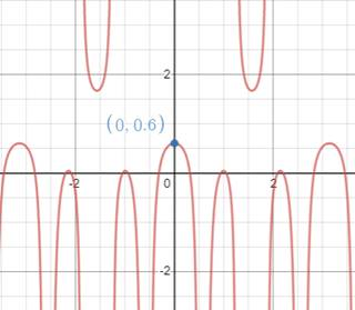 Single Variable Calculus: Concepts and Contexts, Enhanced Edition, Chapter 2.2, Problem 22E