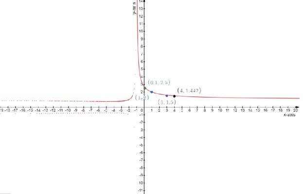 Single Variable Calculus: Concepts and Contexts, Enhanced Edition, Chapter 2.2, Problem 27E