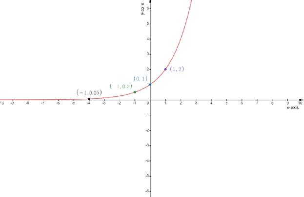 Single Variable Calculus: Concepts and Contexts, Enhanced Edition, Chapter 2.2, Problem 28E