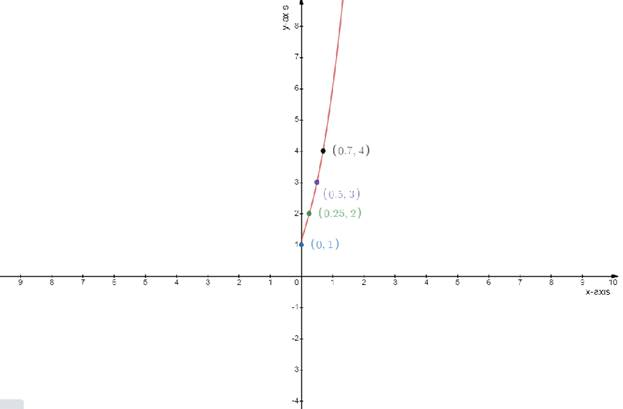 Single Variable Calculus: Concepts and Contexts, Enhanced Edition, Chapter 2.2, Problem 32E , additional homework tip  1