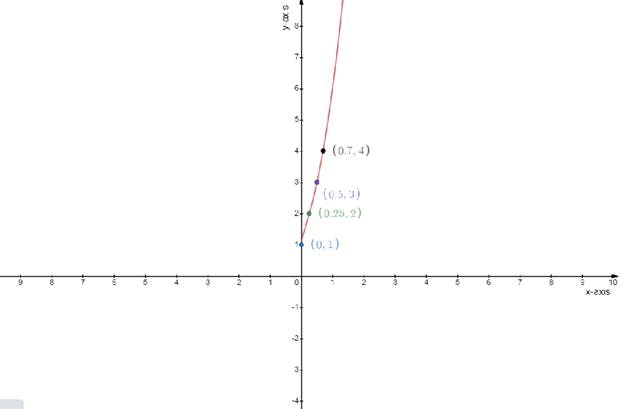 Single Variable Calculus: Concepts and Contexts, Enhanced Edition, Chapter 2.2, Problem 32E , additional homework tip  2
