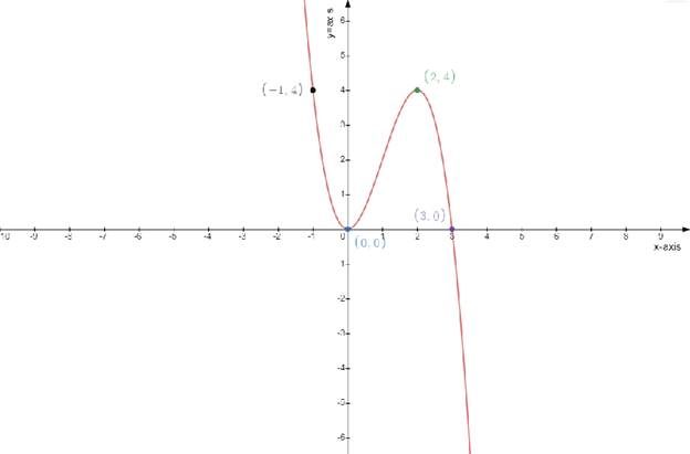 Single Variable Calculus: Concepts and Contexts, Enhanced Edition, Chapter 3.1, Problem 31E
