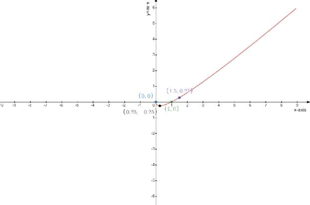 Single Variable Calculus: Concepts and Contexts, Enhanced Edition, Chapter 3.1, Problem 32E