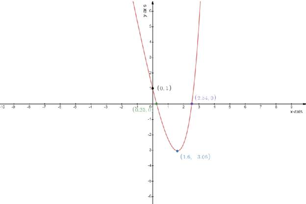 Single Variable Calculus: Concepts and Contexts, Enhanced Edition, Chapter 3.1, Problem 33E