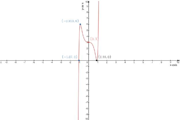 Single Variable Calculus: Concepts and Contexts, Enhanced Edition, Chapter 3.1, Problem 35E