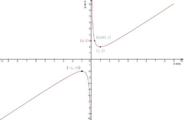 Single Variable Calculus: Concepts and Contexts, Enhanced Edition, Chapter 3.1, Problem 36E