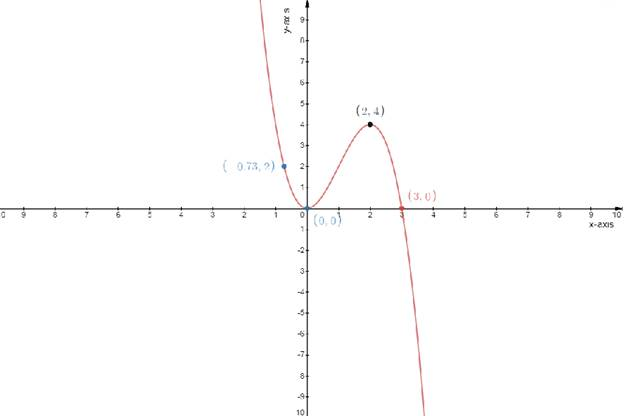 Single Variable Calculus: Concepts and Contexts, Enhanced Edition, Chapter 3.1, Problem 37E