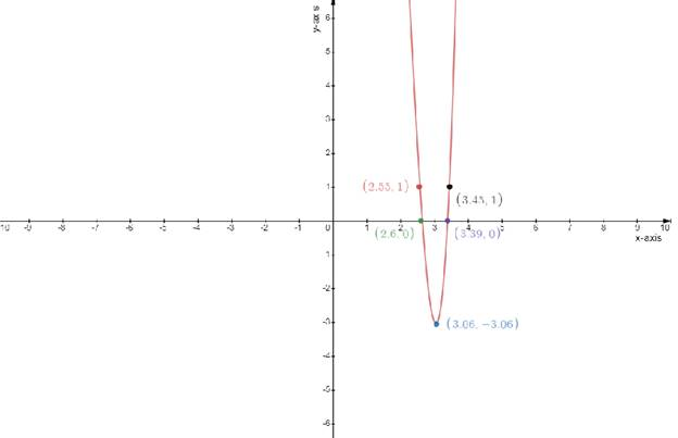 Single Variable Calculus: Concepts and Contexts, Enhanced Edition, Chapter 3.1, Problem 39E , additional homework tip  1