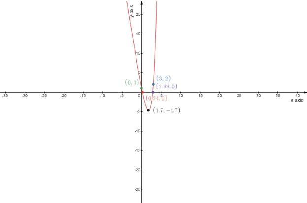 Single Variable Calculus: Concepts and Contexts, Enhanced Edition, Chapter 3.1, Problem 40E , additional homework tip  4