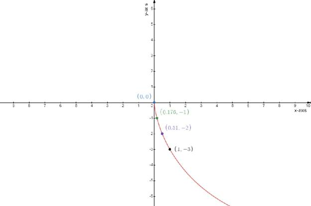 Single Variable Calculus: Concepts and Contexts, Enhanced Edition, Chapter 3.1, Problem 43E