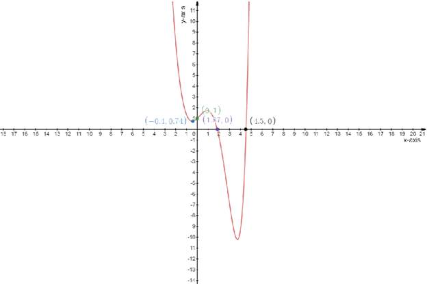 Single Variable Calculus: Concepts and Contexts, Enhanced Edition, Chapter 3.1, Problem 44E