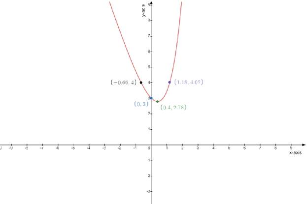 Single Variable Calculus: Concepts and Contexts, Enhanced Edition, Chapter 3.1, Problem 54E