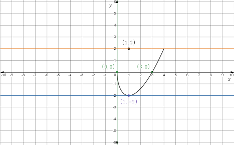 Single Variable Calculus: Concepts and Contexts, Enhanced Edition, Chapter 3.4, Problem 85E