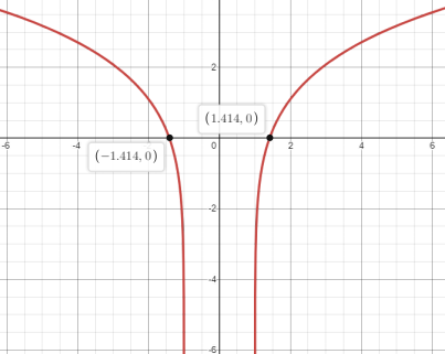 Single Variable Calculus: Concepts and Contexts, Enhanced Edition, Chapter 4, Problem 14RE