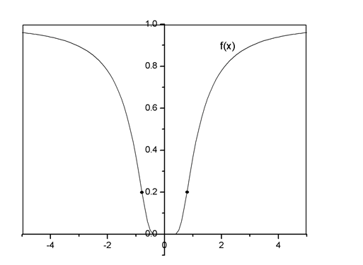 Single Variable Calculus: Concepts and Contexts, Enhanced Edition, Chapter 4, Problem 19RE