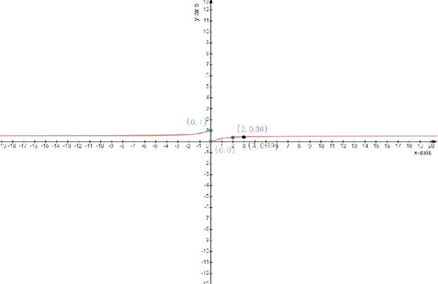 Single Variable Calculus: Concepts and Contexts, Enhanced Edition, Chapter 4, Problem 20RE