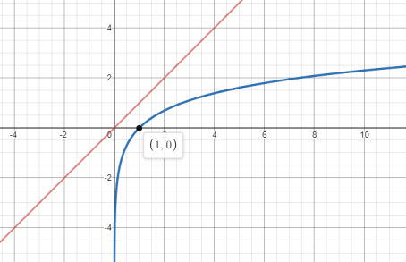 Single Variable Calculus: Concepts and Contexts, Enhanced Edition, Chapter 4, Problem 32RE