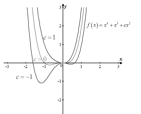 Single Variable Calculus: Concepts and Contexts, Enhanced Edition, Chapter 4, Problem 62RE
